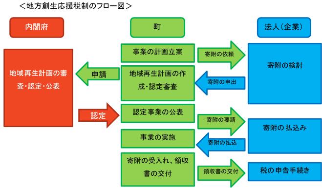 企業版ふ フロー図