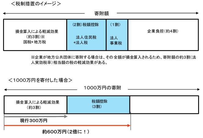 企業版ふ 税制イメージ